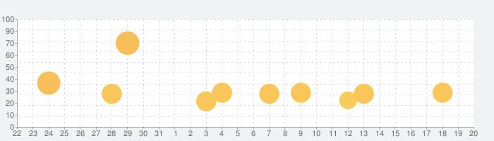 大征服者: ローマの話題指数グラフ(1月20日(月))
