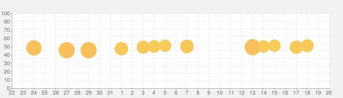 英語学習 iKnow!の話題指数グラフ(1月20日(月))