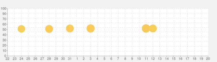 Sky Mapの話題指数グラフ(8月20日(火))