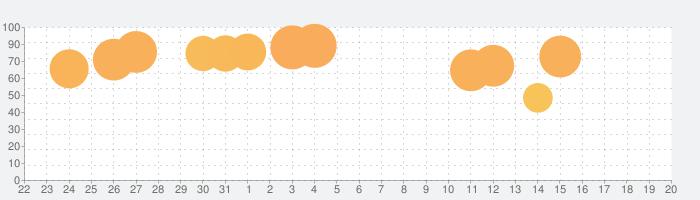 はじめてのA列車で行こうの話題指数グラフ(8月20日(火))