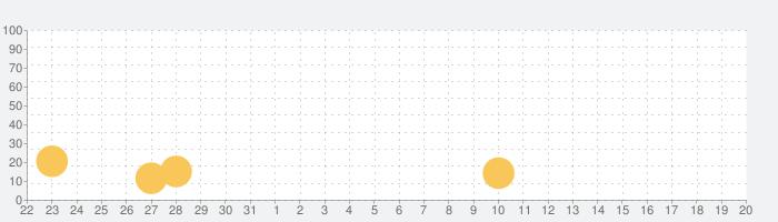 Plug for Terrariaの話題指数グラフ(9月20日(金))