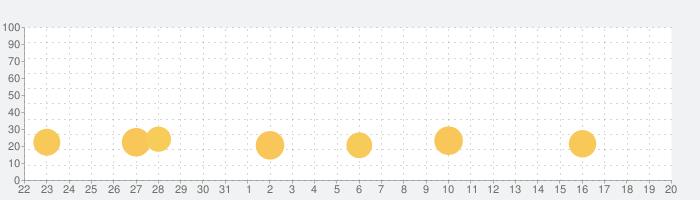 ふつうの神経衰弱: 記憶力の脳トレ!暇つぶしトランプゲーム!の話題指数グラフ(11月20日(水))
