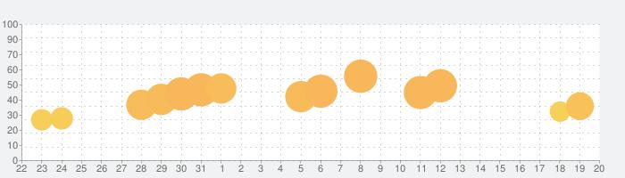 Line Puzzle: Pipe Artの話題指数グラフ(11月20日(水))