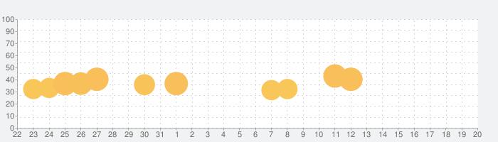 通常攻撃の神 VIPの話題指数グラフ(8月20日(火))