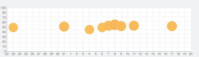 Geometry Dashの話題指数グラフ(9月20日(金))
