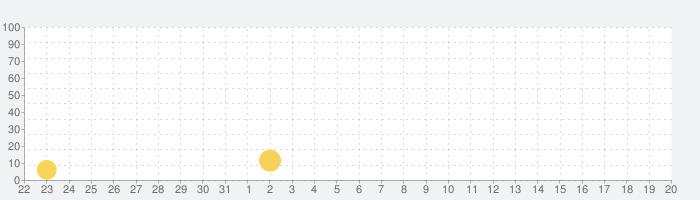 えすえすっ!(エヴァ)の話題指数グラフ(8月20日(火))