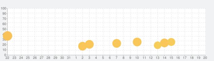 Jurassic World™: ザ·ゲームの話題指数グラフ(9月20日(金))