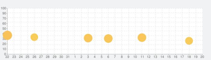SKE48の大富豪はおわらない!の話題指数グラフ(9月20日(金))