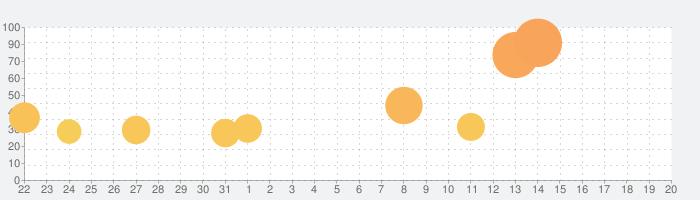 大江戸タウンズの話題指数グラフ(8月20日(火))
