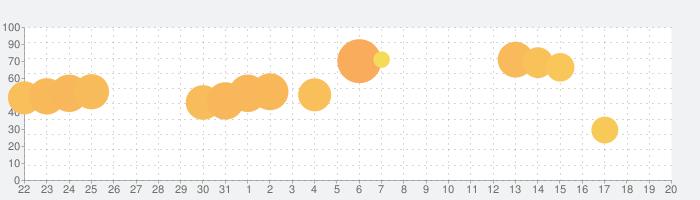 アルカ・ラスト 終わる世界と歌姫の果実の話題指数グラフ(9月20日(金))