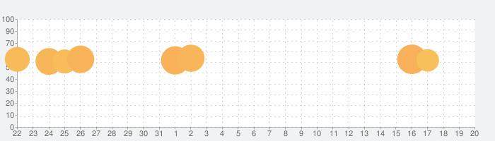 LINE Camera - 写真編集 & オシャレ加工の話題指数グラフ(9月20日(金))