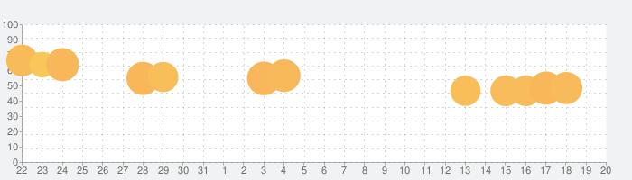 トイ・ストーリードロップ!の話題指数グラフ(9月20日(金))