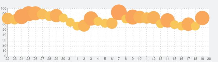 LINE LIVE - LINEのライブ配信アプリの話題指数グラフ(9月20日(金))