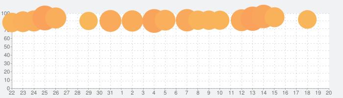 フォートナイトの話題指数グラフ(9月20日(金))