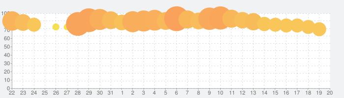 Words Of Wonders: 世界パズル&クロスワードの話題指数グラフ(9月20日(金))