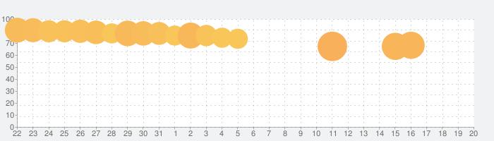 ドラゴンクエスト どこでもモンスターパレードの話題指数グラフ(8月20日(火))