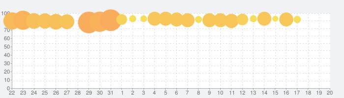 麻雀 闘龍 - 初心者から楽しめる無料麻雀ゲームの話題指数グラフ(1月20日(月))