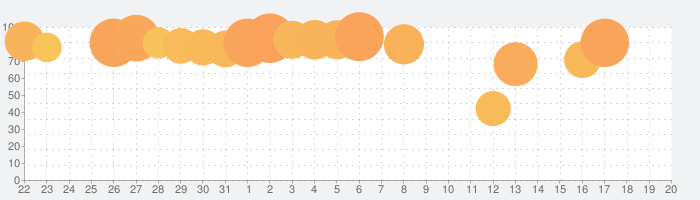 Infinite Flight Simulatorの話題指数グラフ(9月20日(金))