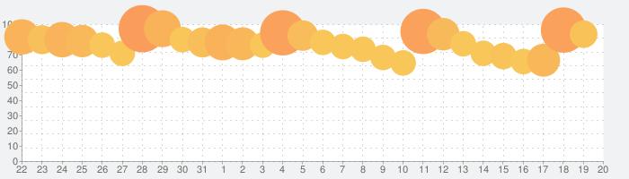 ガンダムブレイカーモバイルの話題指数グラフ(9月20日(金))