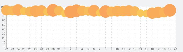 新三國志:育成型戦略シミュレーションゲームの話題指数グラフ(9月20日(金))