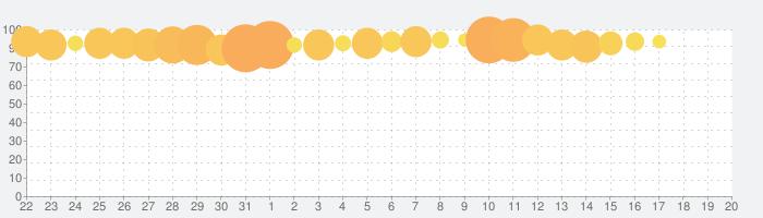 イケメン戦国 時をかける恋 乙女・恋愛ゲームの話題指数グラフ(9月20日(金))