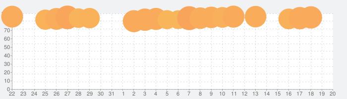 ガーデンスケイプ (Gardenscapes)の話題指数グラフ(11月20日(水))