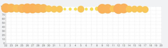 Words of Wonders:文字や言葉をつなぐクロスワード型パズルの話題指数グラフ(11月20日(水))