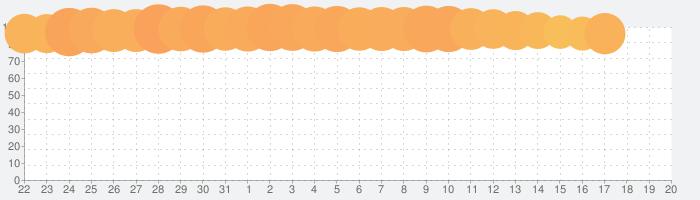 Rescue Cut - 謎解き 脱出ゲームの話題指数グラフ(1月20日(月))