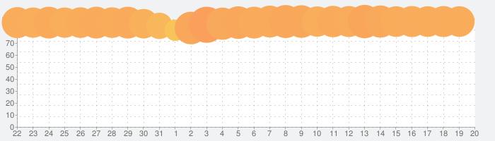 ピッコマの話題指数グラフ(1月20日(月))
