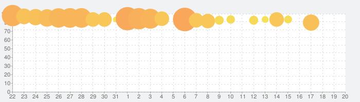 スタックボール - 積み上げられた台座を砕いていこうの話題指数グラフ(8月20日(火))