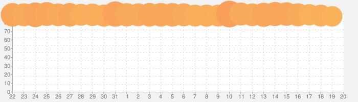 バンドリ! ガールズバンドパーティ!の話題指数グラフ(9月20日(金))