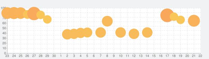 大三国志の話題指数グラフ(10月22日(火))