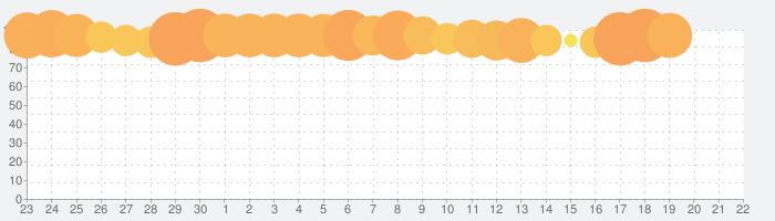 北斗の拳 LEGENDS ReVIVE(レジェンズリバイブ)の話題指数グラフ(10月22日(火))