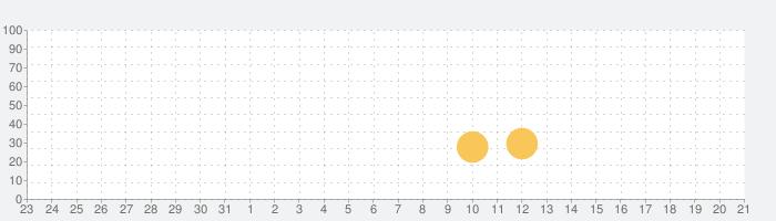 「ファームアンドクリック 」- アイドル・ヘル・クリッカーの話題指数グラフ(8月21日(水))