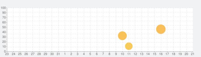 Tonality - Music Theoryの話題指数グラフ(8月21日(水))
