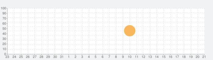Dandaraの話題指数グラフ(11月21日(木))