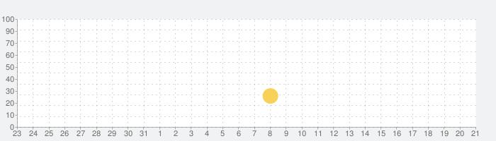EVA-EXTRAの話題指数グラフ(8月21日(水))