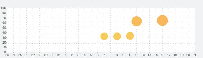妖怪三国志 国盗りウォーズの話題指数グラフ(1月21日(火))