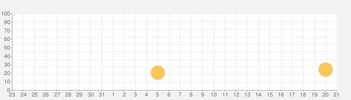 見性 (Kenshō)の話題指数グラフ(11月21日(木))