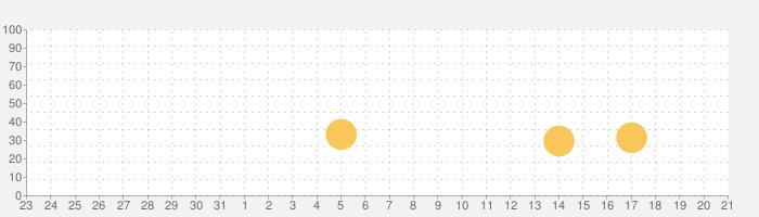 将棋キーボードの話題指数グラフ(8月21日(水))