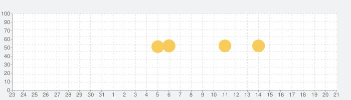 ゆうちょ認証アプリの話題指数グラフ(11月21日(木))