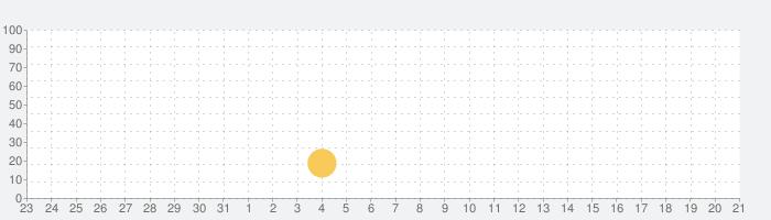 脱出ゲーム 七夕の話題指数グラフ(9月21日(土))