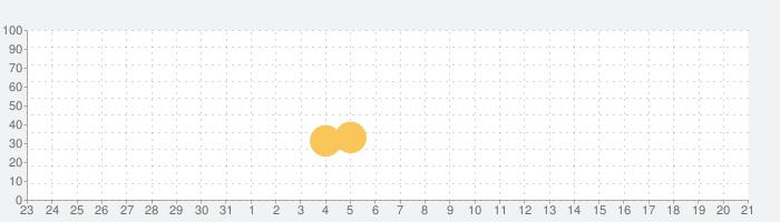 Prison Run and Gunの話題指数グラフ(8月21日(水))