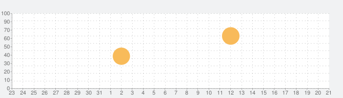 Death Squared (RORORORO)の話題指数グラフ(8月21日(水))