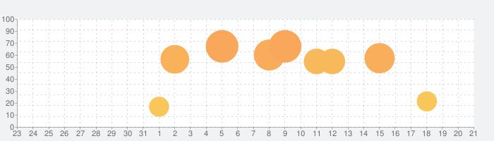 コグトレ さがし算 初級の話題指数グラフ(1月21日(火))