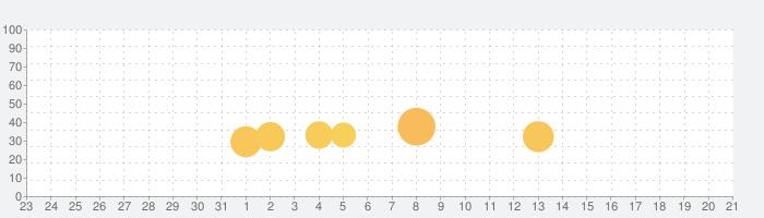Desert Golfingの話題指数グラフ(1月21日(火))