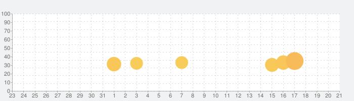 FINAL FANTASY LEGENDS II 時空ノ水晶の話題指数グラフ(11月21日(木))