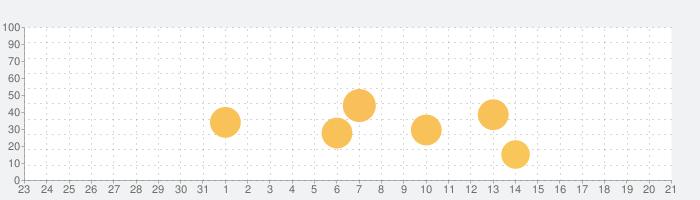 PicFrameの話題指数グラフ(8月21日(水))