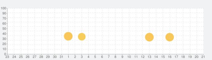Lost Portal CCGの話題指数グラフ(8月21日(水))