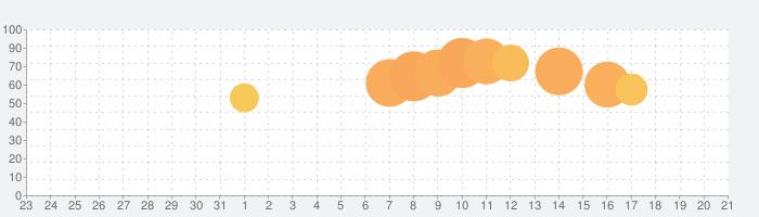 Yahoo!カーナビの話題指数グラフ(8月21日(水))